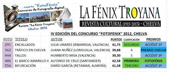 2013 IV FOTOFÉNIX RESULTADOS
