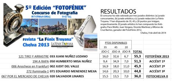 Resultados FOTOFÉNIX 2013